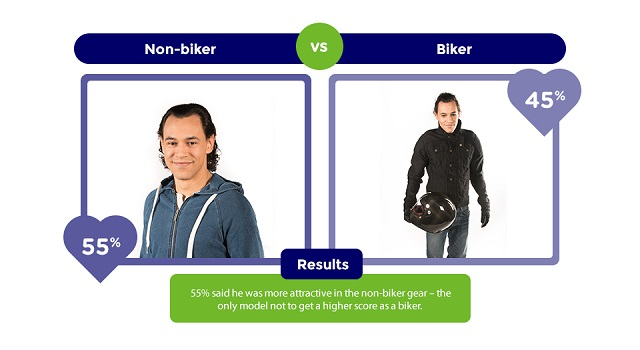 biker-vs-non-biker-2_3