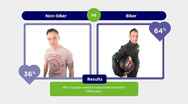 biker-vs-non-biker-5