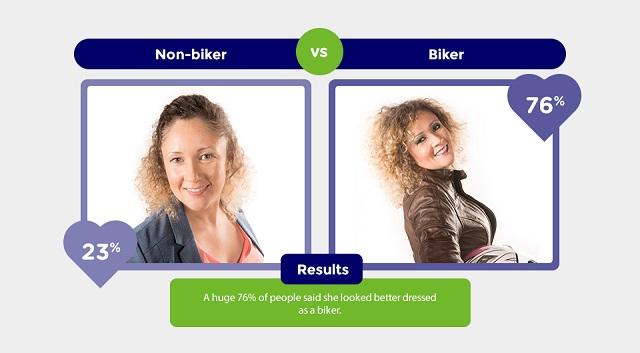 biker-vs-non-biker-1