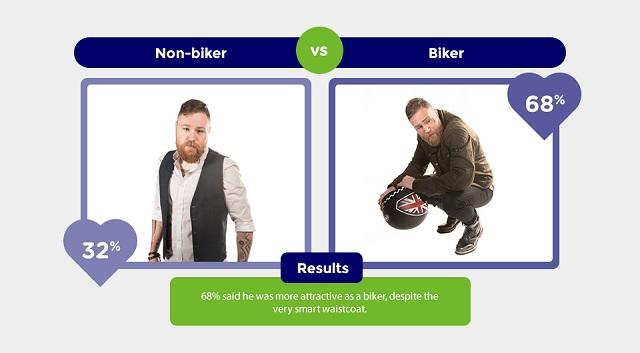 biker-vs-non-biker-3